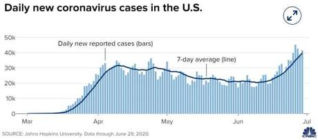 What Next Wednesday – Fauci Fears 100,000 New Cases a Day, Market Soars