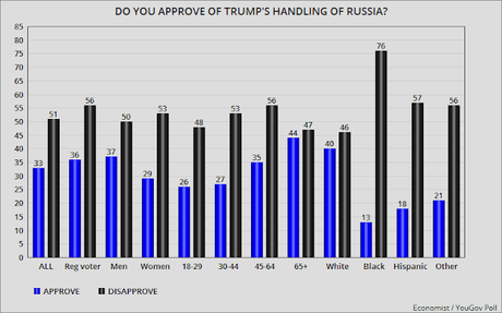 Public Disagrees With Trump About Putin And Russia
