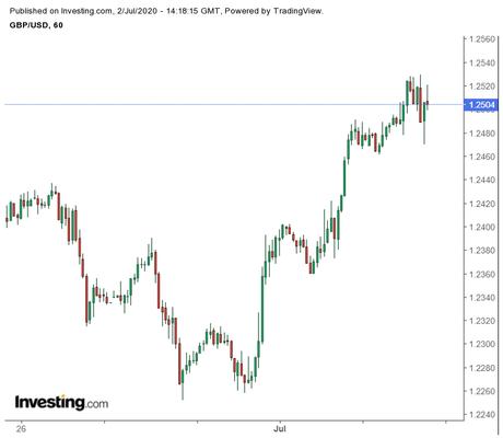 Sterling to Benefit as Safe-Haven Assets Weaken