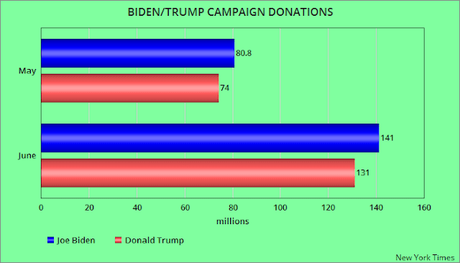 Biden Has Raised More Donations Than Trump For 2 Months