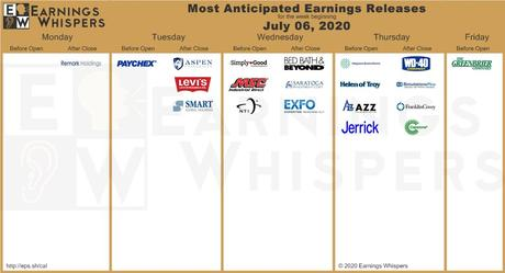 The top earnings releases scheduled for the week are Paychex, Aspen Group, Simply Good Foods, Walgreens Boots Alliance, Bed Bath & Beyond, and Levi Strauss.