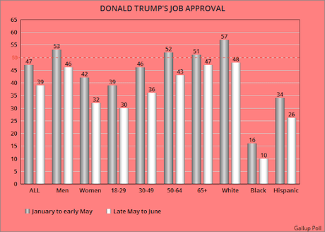 Trump's Job Approval Has Dropped Among All Groups
