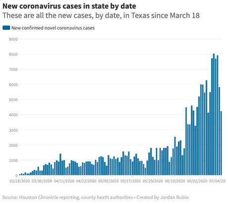 COVID-19 Pandemic Is Out-Of-Control In Texas