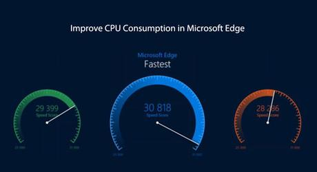 How to Reduce CPU Consumption and Boost Battery life in Microsoft Edge