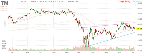 Testy Tuesday – S&P 3,135 Tested from Above for a Change