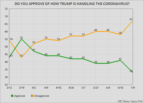 Most Disapprove Of How Trump Is Handling COVID-19