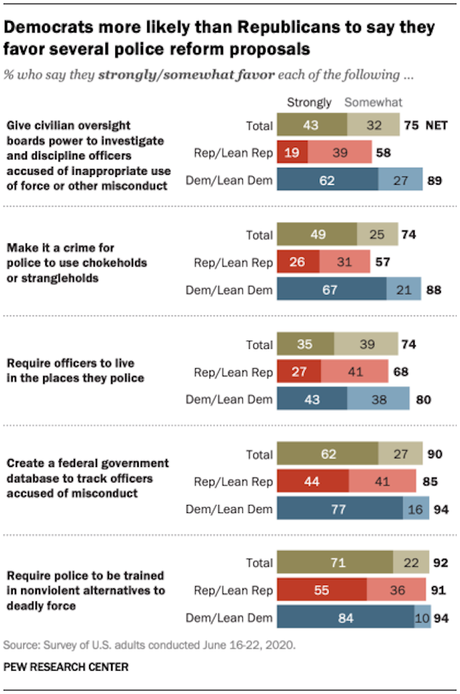 The Public's View On Police Performance And Reform