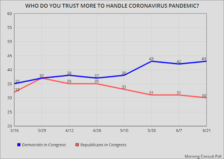 Voters Losing Trust In Government Handling Of COVID-19