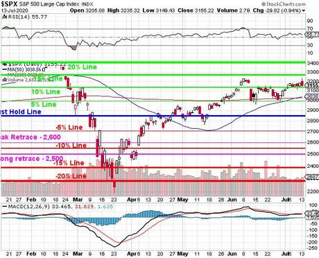 Testy Tuesday – S&P 500 at 3,135 (10% line), As Usual