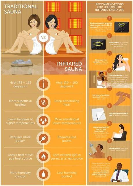 20 Revealing Health Benefits Of Saunas You Probably Didn't Know About (Traditional vs Infrared)