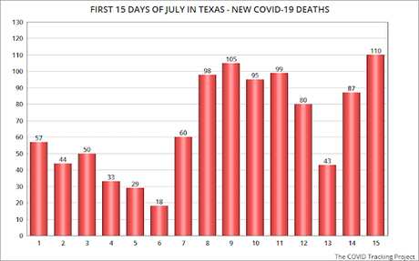 COVID-19 Pandemic Continues To Grow In Texas