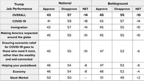 Biden Leads By 10 Points (& Leads In Battleground States)