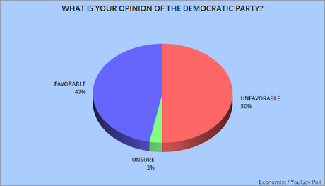Biden Maintains His Lead - Dems Viewed More Favorably
