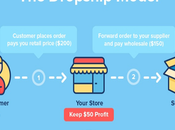 Should Start AliExpress Dropshipping Business Today?