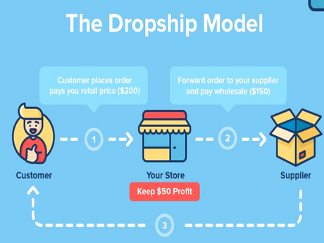 Why Should I Start My AliExpress Dropshipping Business Today?