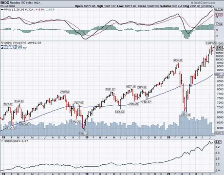Testy Tuesday – 11,000 and Bust on the Nasdaq?
