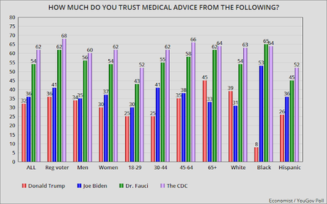 Who Does Public Trust To Give Them Medical Advice?