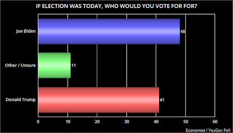 Two New Presidential Election Polls