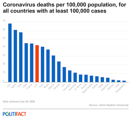 Trump LIED - The U.S. Does Not Have The Lowest COVID-19 Mortality Rate of Any Country