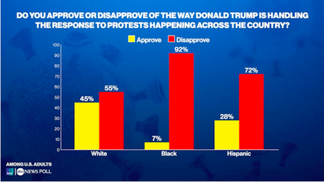 Public Opposes Trump's Handling Of Virus, Russia, & Protests