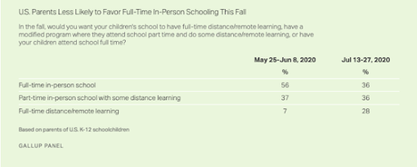 Parents Less Likely To Favor In-Person Schooling
