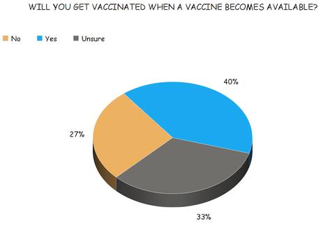 The Public's Opinion Of A Possible COVID-19 Vaccine