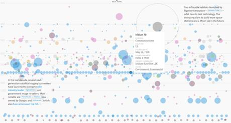 What is the Role of Data Visualization in E-commerce?