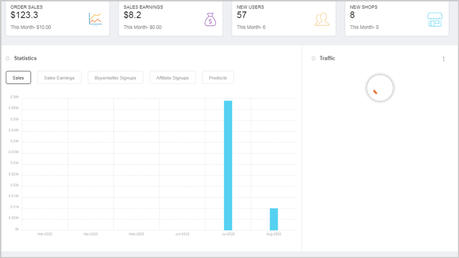 Growcer Admin Dashboard