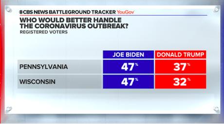 New Poll Has Biden Leading In Pennsylvania & Wisconsin