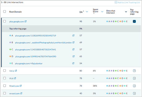 Moz Link Intersections