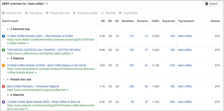 SERP Overview report with Ahrefs