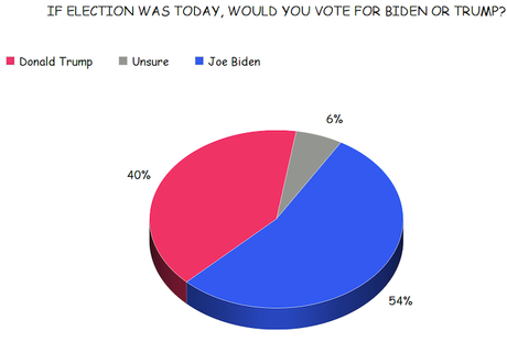 Georgetown University Poll Has Biden With A Big Lead