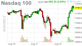 Which Way Wednesday – Market Swings Getting Wilder