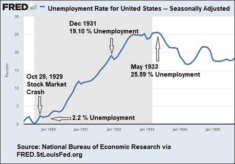 U.S. Unemployment Reaches 14.7 Percent – Chart from Great ...
