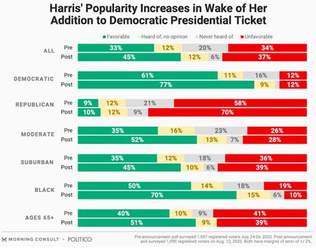 Biden/Harris Viewed As More Moderate Than Trump/Pence