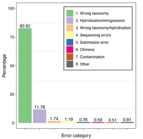 Error-free genetic repositories: case of amphibians