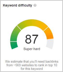 keyword difficulty from ahrefs