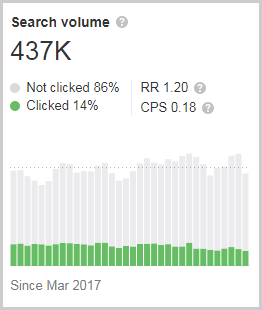 search volume from ahrefs