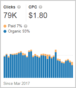 clicks and cpc data from ahrefs