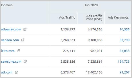 SEMrush Ad data