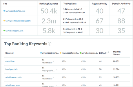Best keyword Research Tools In 2020