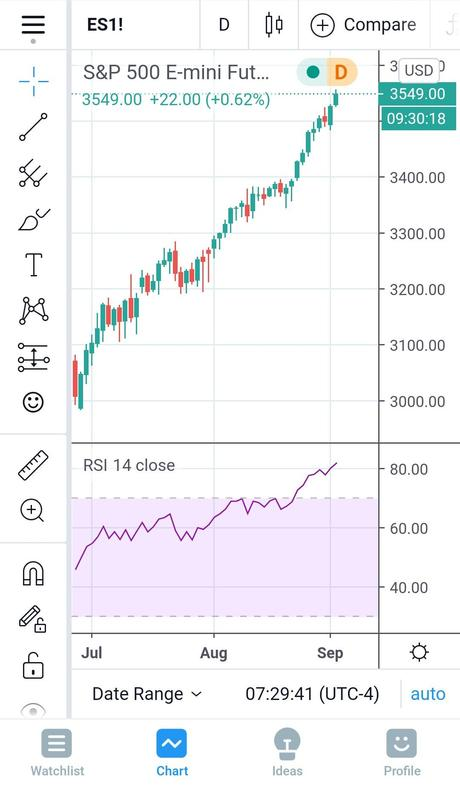 Record High Wednesday – Up, Up and More Up