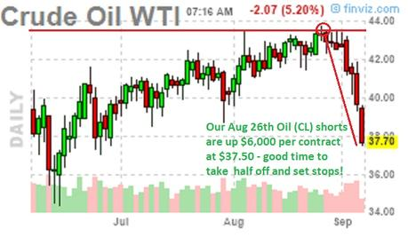 Troubling Tuesday:  Oil's Not Well