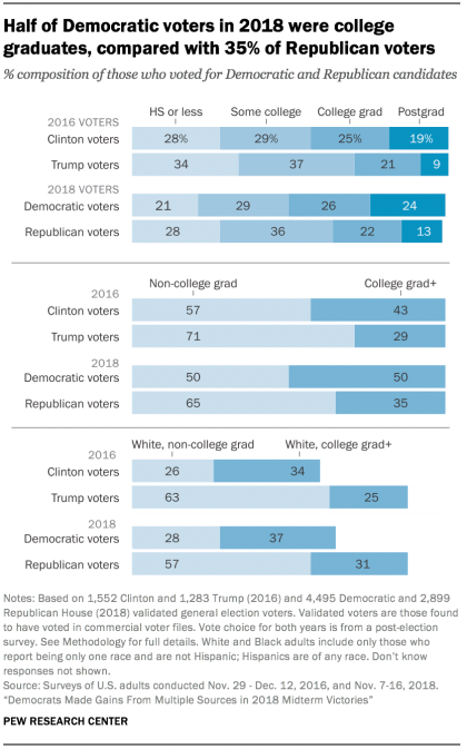 The Difference Between Voters in 1016 and 2018