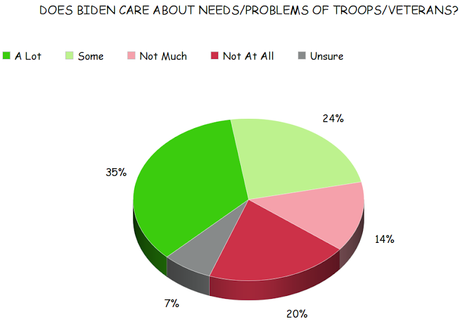 Voters Say Biden Cares More For Troops/Veterans Than Trump