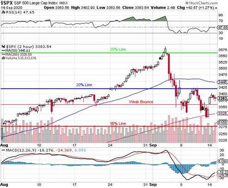 Terrific Tuesday – S&P 3,420 Yet Again