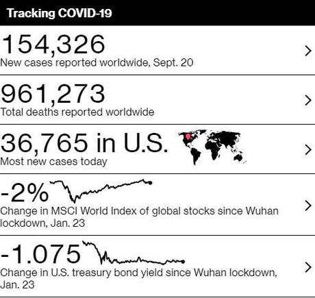 The Week Ahead – 200,000 Deaths Weigh Heavily on the Market