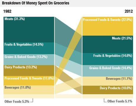 Five Friday Facts: What America Spends on Food