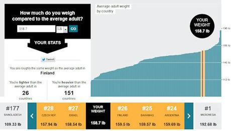 The World's Fattest Countries: How Do You Compare?