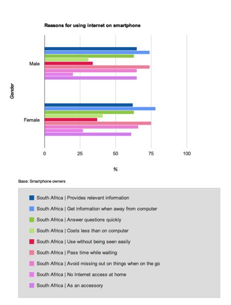 Gender_Reasons_for_Using_Smartphone